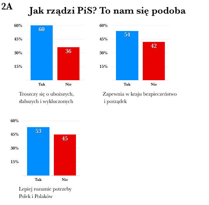rzady pis 1