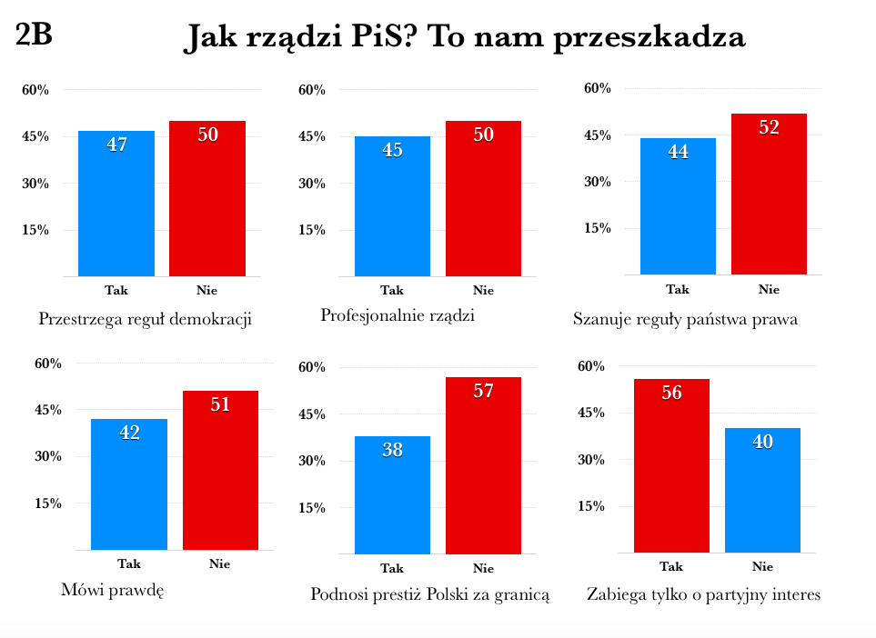 rzady pis 2