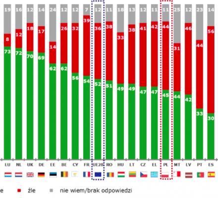 PiS przesadza, mówiąc o fatalnych ocenach sądów w Polsce