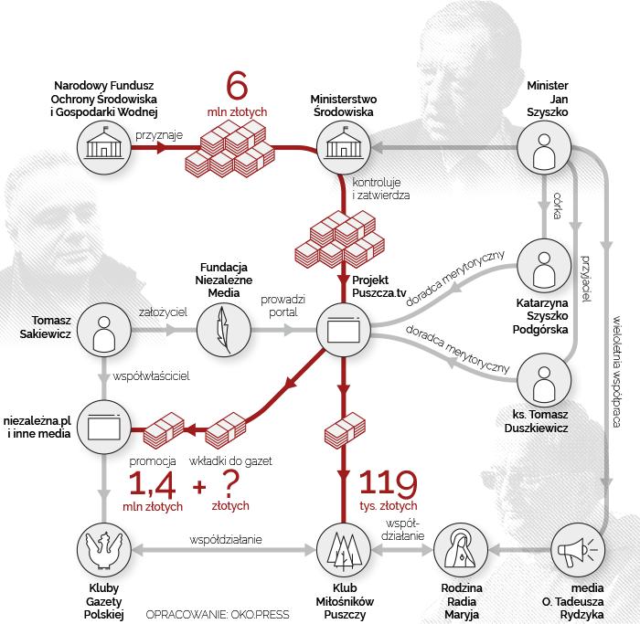 Infografika przedstawiająca powiązania fundacji z rządem.