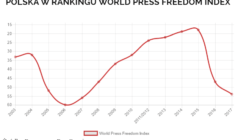WORLD PRESS RANKING