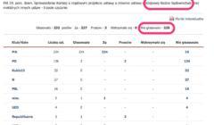 Głosowanie_nr_141_na_45__posiedzeniu_Sejmu