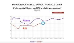 PiS_Fidesz