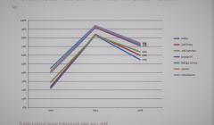 wykres ISP 6 Ukraincy