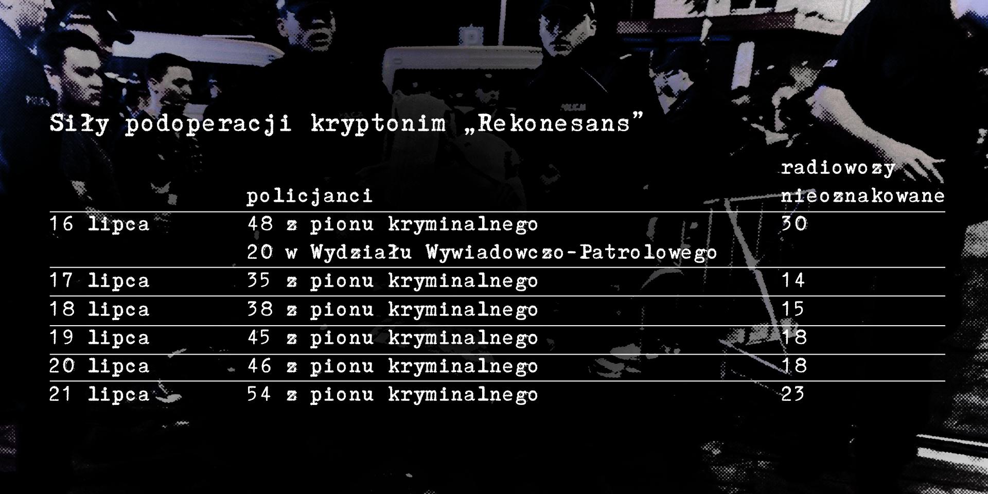 Siły podoperacji kryptonim Rekonesans 16 lipca: 48 policjantów z pionu kryminalnego, 20 policjantów z Wydziału Wywiadowczo- Patrolowego, 30 nieoznakowanych radiowozów; 17 lipca: 35 policjantów z pionu kryminalnego, 14 nieoznakowanych radiowozów; 18 lipca: 38 policjantów z pionu kryminalnego, 15 nieoznakowanych radiowozów; 19 lipca: 45 policjantów z pionu kryminalnego, 18 nieoznakowanych radiowozów; 20 lipca: 46 policjantów z pionu kryminalnego, 18 nieoznakowanych radiowozów; 21 lipca: 54 policjantów z pionu kryminalnego, 23 nieoznakowane radiowozy