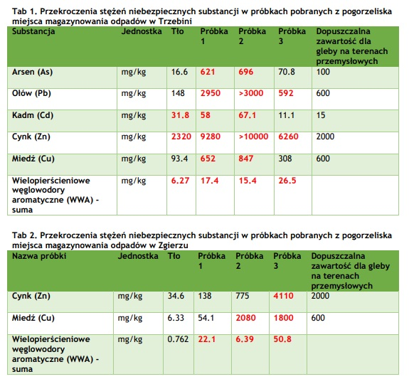Źródło: Greenpeace Polska