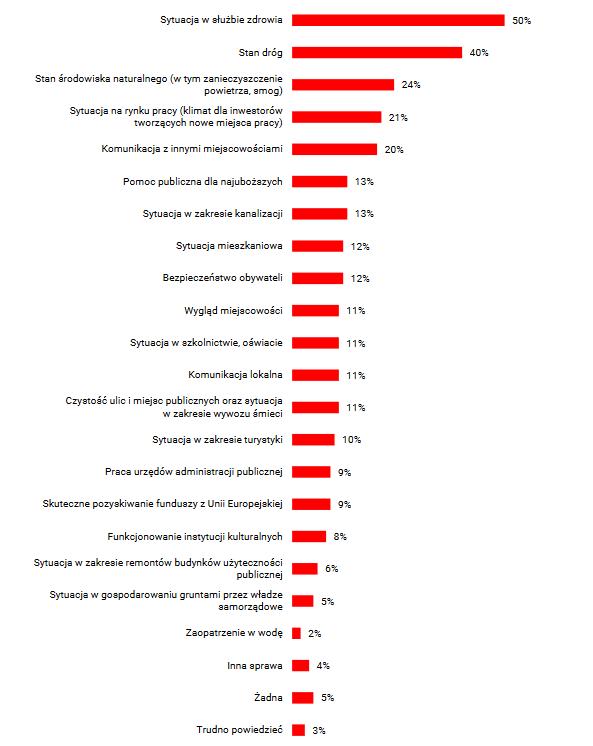 Wykres przedstawia wyniki badań na temat największych bolączek w miejscu zamieszkania. Sytuacja w służbie zdrowia - 50 proc. ankietowanych, Stan dróg - 40 proc., Stan środowiska naturalnego - 24 porc.; Sytuacja na rynku pracy - 21 proc.; Komunikacja z innymi miejscowościami - 20 proc.