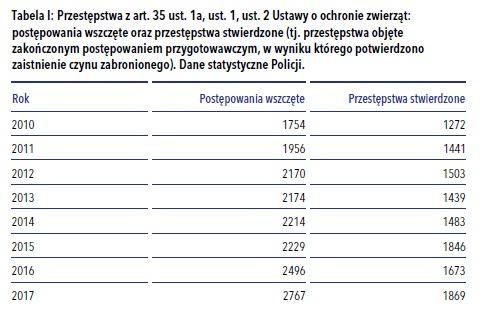 """Źródło: """"Osadzenie za zwierzęta. Monitoring wykonywania kar. Raport z monitoringu"""", Fundacja Czarna Owca Pana Kota i Stowarzyszenie Ochrony Zwierząt """"Ekostraż"""", Kraków-Wrocław 2018"""