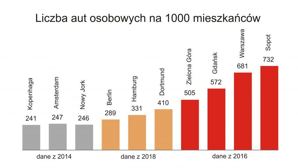 1a39baeb48 W Warszawie niemal trzy razy więcej aut na 1000 mieszkańców niż w ...