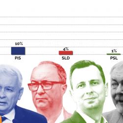Prezydenci nie dla PiS. Na 107 miast wygrał tylko w 10 mniejszych. Triumf niezależnych - 68 , KO - 24