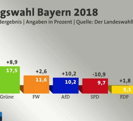 Wielki kryzys wielkiej partii. Niemiecka polityka staje się bardziej różnorodna i wyrównana