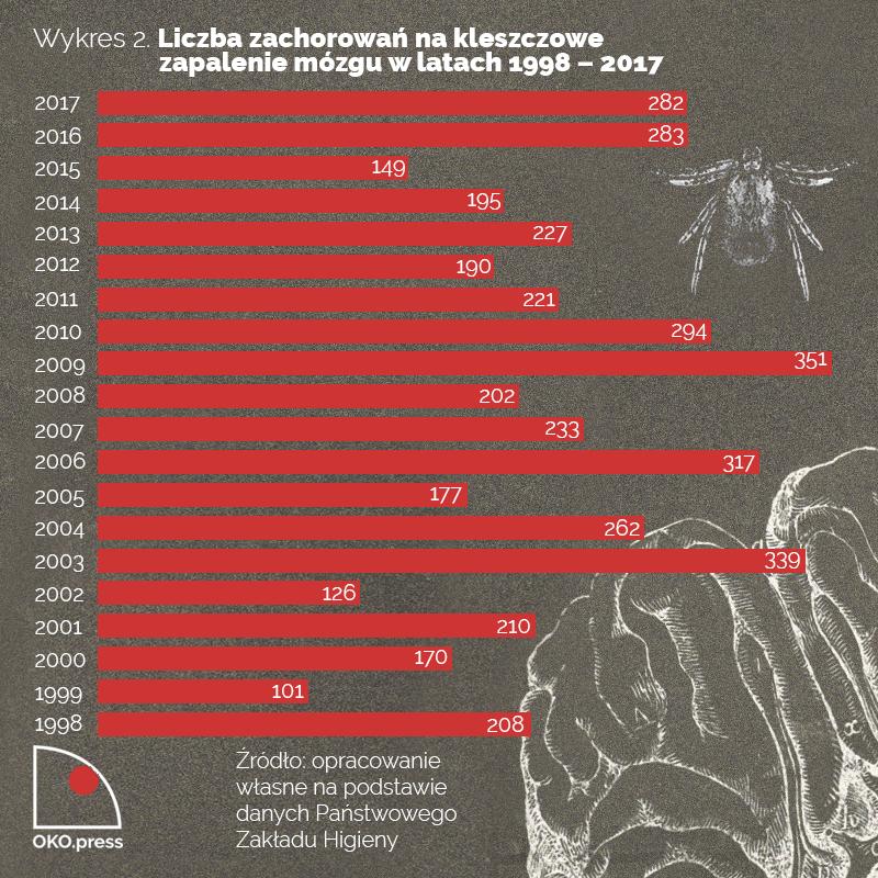 Wykres 2. Liczba zachorowań nakleszczowe zapalenie mózgu wlatach 1998 - 2017. 1998 r.: 208; 1999 r.: 101; 2000 r.: 170; 2001 r.: 210; 2002 r.: 126; 2003 r.: 339; 2004 r.: 262; 2005 r.: 177; 2006 r.: 317; 2007 r.: 233; 2008 r.: 202; 2009 r.: 351; 2010 r.: 294; 2011 r.: 221; 2012 r.: 190; 2013 r.: 227; 2014 r.: 195; 2015 r.: 149; 2016 r.: 283; 2017 r.: 282