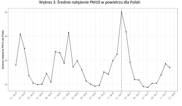 """Źródło: Raport """"Analiza przyczyn wzrostu liczby zgonów w Polsce 2017 roku"""". Opracowanie własne NFZ na podstawie danych Głównego Inspektoratu Ochrony Środowiska, 2018 r."""