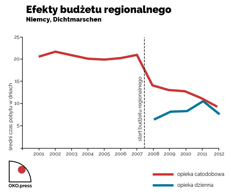 Efekty budzetu regionalnego, Niemcy, Dichtmarschen