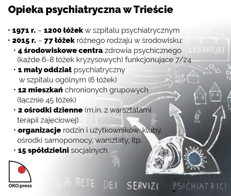 Opieka psychiatryczna w Trieście: • 1971 r. – 1200 łóżek w szpitalu psychiatrycznym • 2015 r. – 77 łóżek różnego rodzaju w środowisku: • 4 środowiskowe centra zdrowia psychicznego (każde 6-8 łóżek kryzysowych) funkcjonujące 7/24 • 1 mały oddział psychiatryczny w szpitalu ogólnym (6 łóżek) • 12 mieszkań chronionych grupowych (łącznie 45 łóżek) • 2 ośrodki dzienne (m.in. z warsztatami terapii zajęciowej) • organizacje rodzin i użytkowników, kluby, ośrodki samopomocy, warsztaty, itp. • 15 spółdzielni socjalnych
