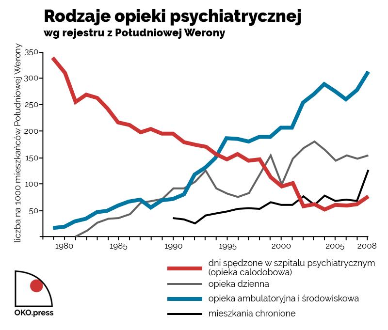 Wykres przedstawiający różne rodzaje opieki psychiatrycznej wg rejestru z Południowej Werony