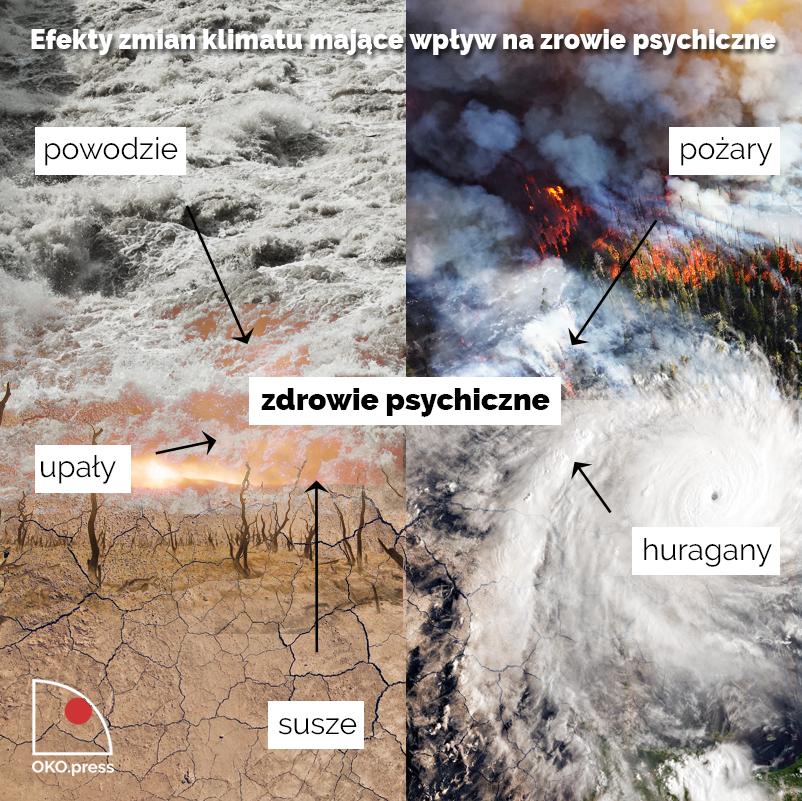 Następstwa zmian klimatu wpływające na zdrowie i psychikę: powodzie, pożary, upały, susze, huragany