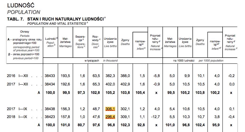 Tablica ze statystykami ludności: stan i ruch naturalny
