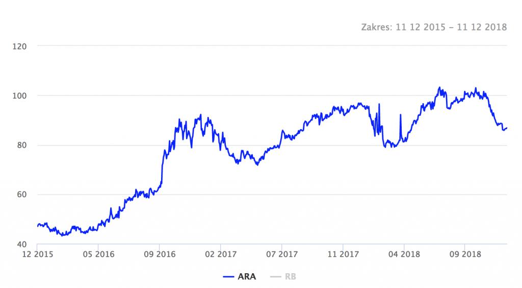 Wykres pokazuje, że w ciągu trzech lat cena węgla węgla wzrosła niemal dwukrotnie.