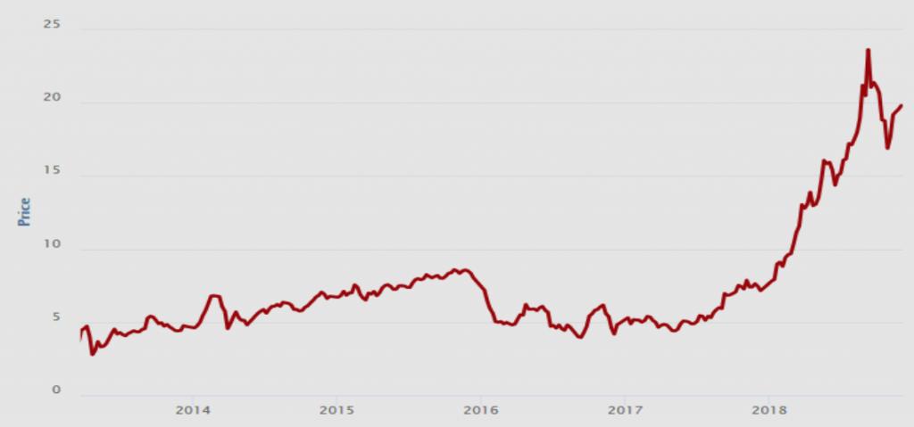 Wykres pokazuje, że cena jednostki emisji wzrosła od niespełna 5 euro do ok. 20 euro