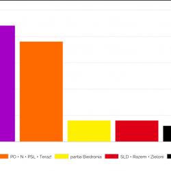 wybory do Parlamentu Europejskiego, symulacja podziału mandatów, sondaż IPSOS dla OKO.press, grudzień 2018, PiS, Koalicja Obywatelska, partia Biedronia, SLD, Razem, Kukiz