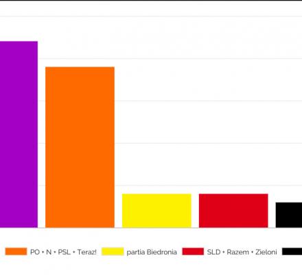 PiS zdobędzie 22 euromandaty, liberalna koalicja - 19, partia Biedronia - 4, lewica - 4, Kukiz - 3 [SONDAŻ OKO.PRESS]