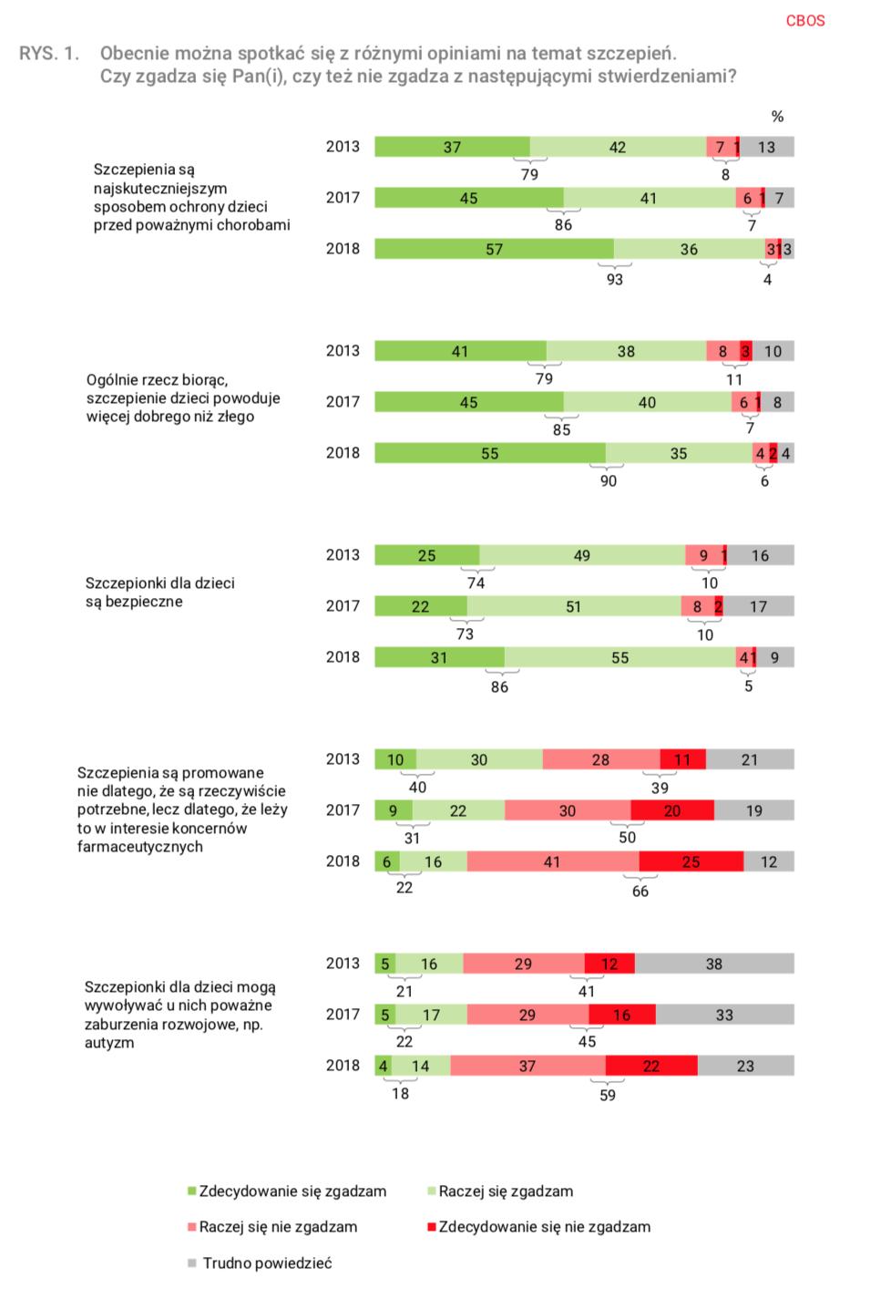 Wykres przedstawia szczegółowe wyniki badanie CBOS