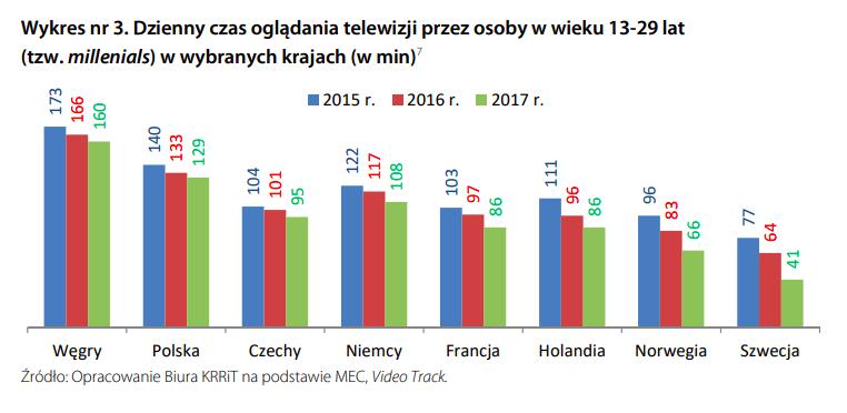 oglądalność telewizji wśród millenialsów w różnych krajach, źródło: KRRiTV
