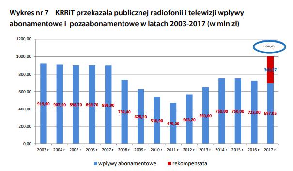 wpływy z abonamentu 2003-2017, źródło: sprawozdanie Krajowej Rady Radiofonii i Telewizji