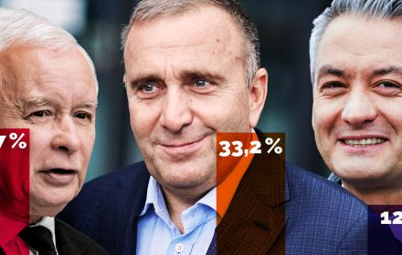 Koalicja Europejska (33,2 proc.) dogoniła PiS (33,7) i razem z Wiosną mogłaby go odsunąć od władzy