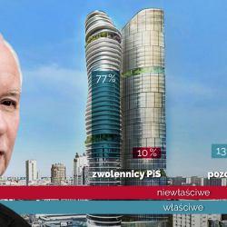 Już nie bańka, lecz twierdza. Wyborcy Kaczyńskiego - i tylko oni - bronią biznesów z Austriakiem
