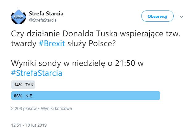 Sonda: Czy działanie Donalda Tuska wspierające tzw. twardy brexit służy Polsce? Wyniki: 14% tak, 86% nie