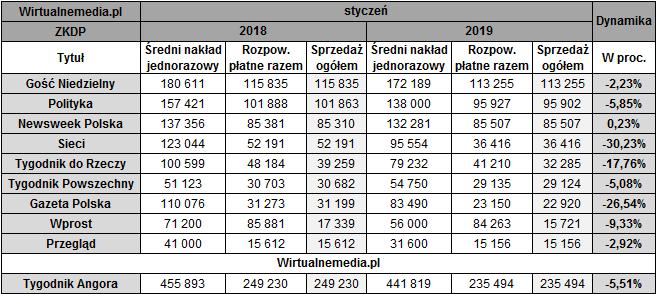 sprzedaż tygodników w styczniu 2019, źródło: WirtualneMedia.pl