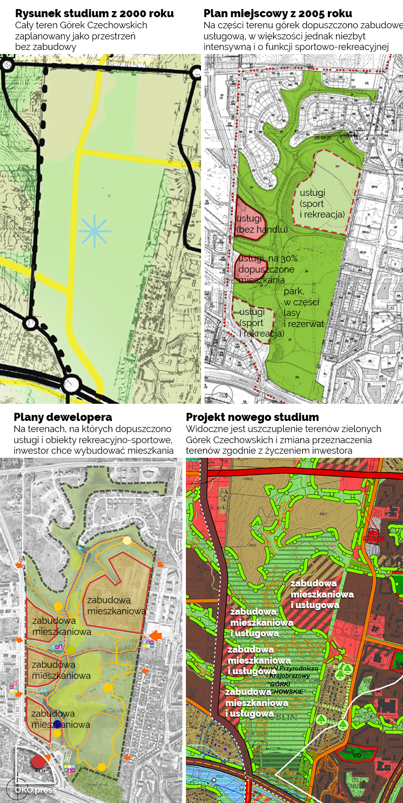 Ewolucj planistyczna ustaleń dotyczących Górek Czechowskich, od studium z 200 roku, do projektu nowego planu miejscowego. Na rysunach widoczne jest zmniejszanie powierzchni zielonej.