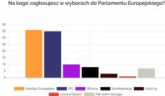 Wykres sondaż wybory do Parlamentu Europejskiego