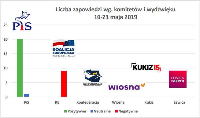 """""""Wiadomości"""" TVP w czasie eurowyborów, monitoring Towarzystwa Dziennikarskiego i Fundacji Batorego"""
