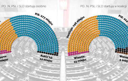 Opozycja w rozsypce to 277 mandatów dla PiS. PO ciągnie PSL do Koalicji, ale Kosiniak ma swoje sondaże