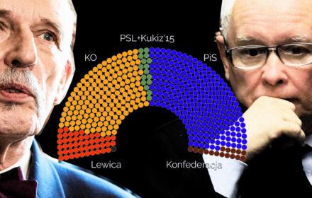 Sondaż Kantara: PiS traci większość, ma 217 mandatów. Musieliby wziąć Korwin-Mikkego