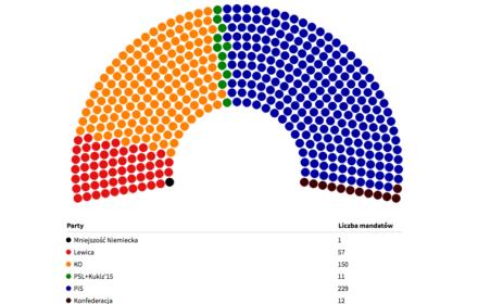 PiS (41 proc.) mocny, ale opozycja razem mocniejsza (46 proc.). Mandaty odwrotnie: 229 do 218 [SONDAŻ]