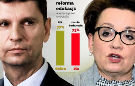 77 proc. wyborców PiS dobrze ocenia reformę edukacji. Cała reszta odwrotnie [SONDAŻ]