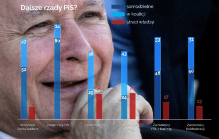 82 proc. Polaków sądzi, że PiS będzie rządzić po wyborach. Nawet zwolennicy opozycji toną w pesymizmie. Niesłusznie