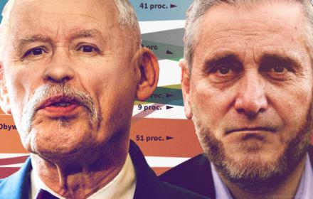PiS bez rezerw, Lewica i PSL z Kukizem ma potencjał. Przepływy elektoratów wg sondażu OKO.press