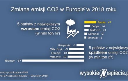 Polska liderem emisji co2