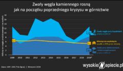 wegiel_kamienny_zwaly_zapasy_2019