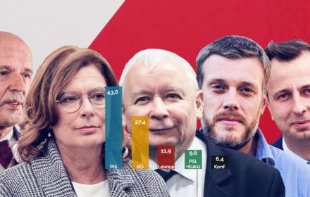 Porażka demokratów. PiS ma 43,6 proc. Jeśli się potwierdzi, Kaczyński będzie dalej rządził Polską