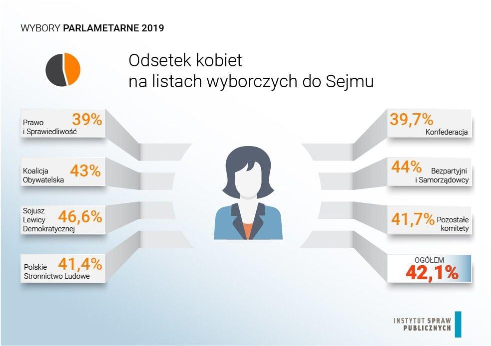 Odsetek kobiet na listach wyborczych do Sejmu, 2019, źródło: Instytut Spraw Publicznych
