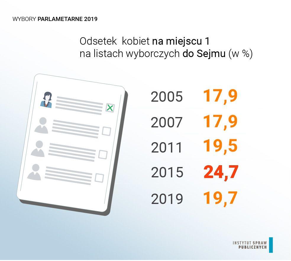 """Odestek kobiet na """"jedynkach"""" w wyborach do Sejmu 2005-2019, źródło: Instytut Spraw Publicznych"""