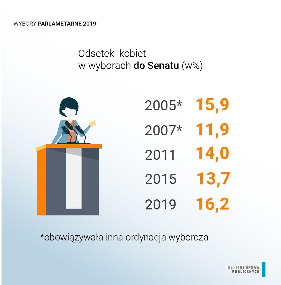 Odsetek kobiet w wyborach do Senatu, źródło: Instytut Spraw Publicznych