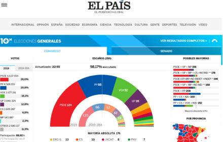 Wybory w Hiszpanii: koniec dominacji dwóch największych partii. Skrajna prawica umocniona