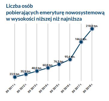 Liczba osób pobierających emeryturę nowosystemową w wysokości niższej niż najniższa